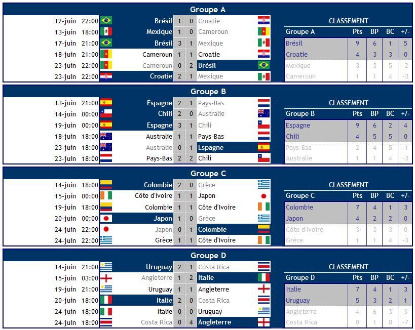 Le vainqueur de la coupe du monde 2014 par l 39 histoire et - Resultat foot eliminatoire coupe du monde ...