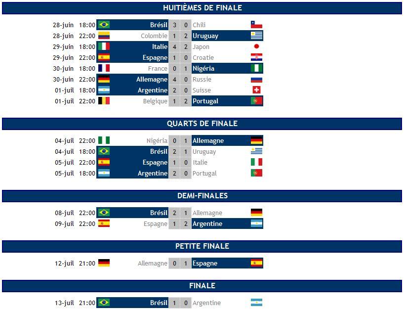 Le vainqueur de la coupe du monde 2014 par l 39 histoire et - Resultat coupe du portugal ...